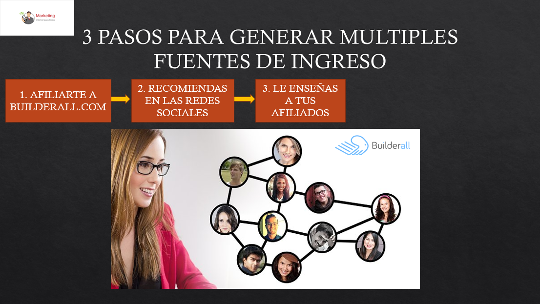 3 Pasos para Generar Múltiples Ingresos por Internet